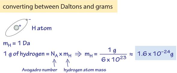 000-f1-DaltonConversionCalc-1