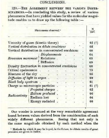 "Figure 1: The many measurements of Avogadro's number.  The French physicist Jean Perrin in his book ""Atoms"" noted the broad diversity of ways of determining ""atomic dimensions"" and was justly proud of the consistent picture of the world to emerge from such different approaches."