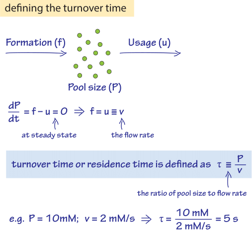 428-f2-TurnoverTimeCalc-1