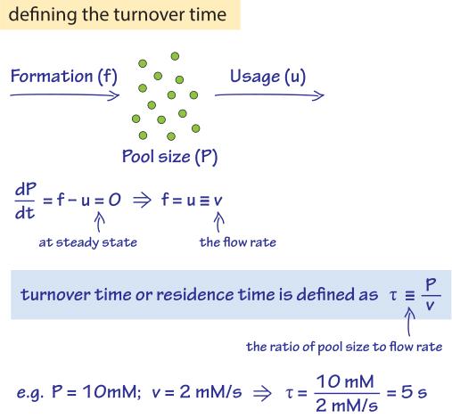 428-f2-TurnoverTimeCalc-1